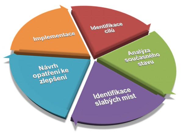 Graf průběhu personálního auditu